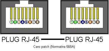 Schema collegamento plug rj45
